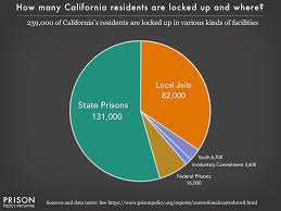 Ca Chart California Profile Prison Policy Initiative