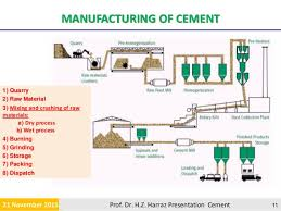 39 Flow Chart Of Manufacturing Process Of Portland Cement