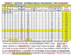 Hydraulic Hose Gpm Chart Fire Hydraulics Calculator