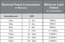 Led Bulbs Equivalent Wattage Of Led Bulbs