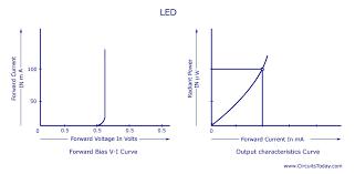 light emitting diode led working circuit symbol characteristics led characteristics