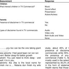 Tv Commercial Proposal Sample Pdf Content Analysis Of Selected Television Commercials To Children