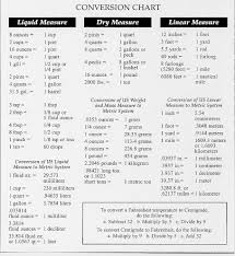 Liquid Measurement Conversion Chart Conversion Table On Conversion Tables Formulas In 2019