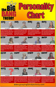 Mbti Relationship Chart Big Bang Theory Mbti Chart Grasping For Objectivity