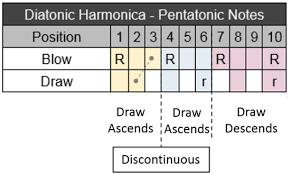 Playing The Pentatonic Scale On A Diatonic Harmonica