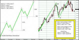 Elliot Wave Fibonacci And Candlesticks Part 2