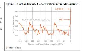 Galicia Climate Chart Climate Change And Mitigation Michael Roberts Blog