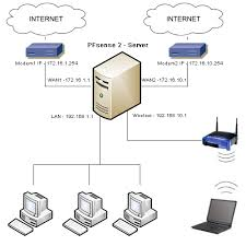 pfsense related virtual it support my network diagram diagram