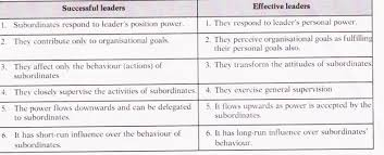 essay on leadership in an organisation essay 7 principles of leadership the following principles help in effective