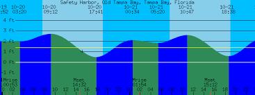 Tampa Bay Tide Charts For October 20 21 2011 Jrbontheweb
