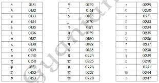 Keyboard Hindi Typing Complete Chart Kruti Dev 010 Www