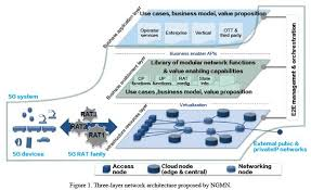 5g technology architecture. the threelayer network architecture proposed by ngmn has been accepted in telecom industry at bottom of is infrastructure 5g technology