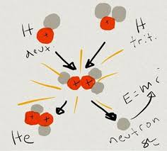 the most efficient fusion reaction in the laboratory setting is the reaction between two hydrogen isotopes