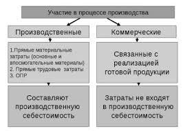 Классификация затрат для исчисления себестоимости продукции