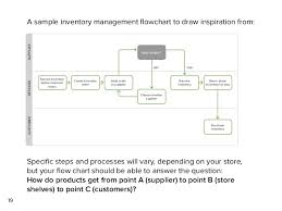 The Complete Inventory Management Guide For Retailers