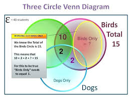 5 Venn Diagram Math Read Diagram 5 Circles Template Free