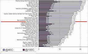 Shock Oil Comparison Chart 5wt Or 10wt Fork Oil Adventure Rider