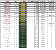 Green Bay Packers Roster Depth Chart Analyzing The Green Bay Packers 2018 Offseason Over The Cap