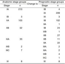Ajcc Breast Cancer Staging 8th Edition Chart A Retrospective Prognostic Evaluation Analysis Using The 8th
