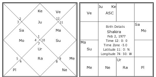 Shakira Birth Chart Shakira Birth Chart Shakira Kundli Horoscope By Date Of