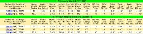 Hornady Bullet Ballistics Chart 17 Hmr Ballistics Chart