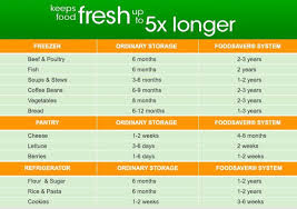 Save Money On Food With Foodsaver As Much As 2700 Per Year