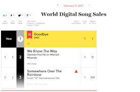 2ne1s Goodbye Tops Billboards World Digital Song Chart