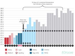 Pregnancy Day By Day Chart Slow Rise Bbt Pregnancy Chart Bedowntowndaytona Com