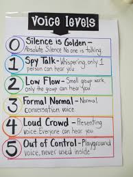 Teaching For Fame And Money Anchor Charts Classroom
