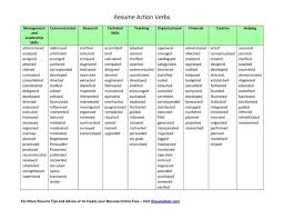 Resume Action Verbs Beauteous Action Verbs For Resumes Kenicandlecomfortzone
