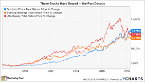 Dominos Stock Price Chart These Stocks Turned 7 000 Into 130 000 The Motley Fool
