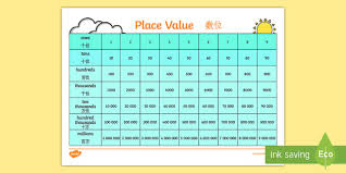 Chinese Number Chart Place Value Chart Poster English Mandarin Chinese Place