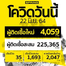 โควิดวันนี้ ติดเชื้อพุ่ง 4,059 ราย เสียชีวิต 35 ราย หายป่วยกลับ