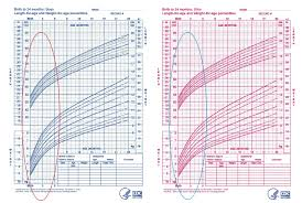 46 Correct Baby Normal Growth Chart