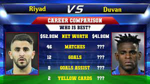Riyad Mahrez VS Duvan Zapata Football Stats - YouTube