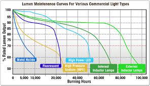 Led Lamp Led Lamp Lumen Depreciation