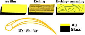 Au Plasmonic Shofar Structures Springerlink