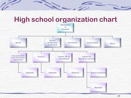 6 15 15 High School Organization Chart Organizational