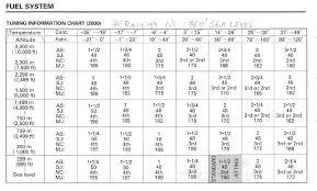 Jetting Specs 2000 Cr250 Honda 2 Stroke Thumpertalk