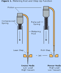 Edelbrock Carb Spring Chart Tuning An Edelbrock Carburetor Fordmuscle