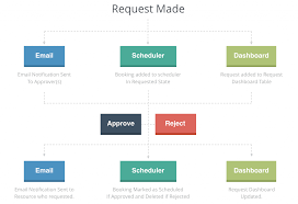 Timesheet Process Flow Chart The Request And Approval Process Chart Hub Planner