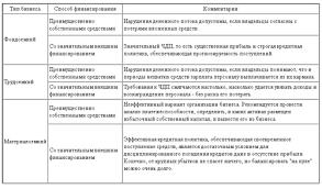 Отчет по преддипломной практике по столовой