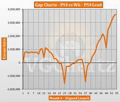 Charts May 2018 Ps4 Vs Wii In Europe Vgchartz Gap Charts May 2018 Update