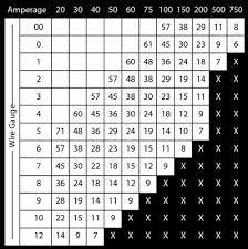 Speaker Wire Gauge Distance Chart Speaker Wire Gauge Distance Chart Www Bedowntowndaytona Com