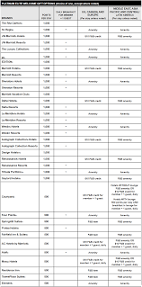 Marriott Platinum Breakfast And Lounge Access Master Chart
