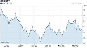Jpy Usd Chart Japanese Yen Vs Usd Chart Cover Letter Examples Cv Uk