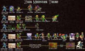 Smt Multiverse Chart 25 Best Link To The Past Memes A Link To The Past Memes