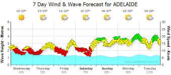 Adelaide Synoptic Chart Seabreeze