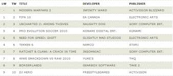 Ps3 Chart Uk Ps3 360 Charts Week Ending 14th Nov Thesixthaxis