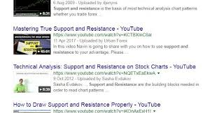 Youtube How To Read Stock Charts Trade2win T2w Great Free Educational Trading Courses On Youtube